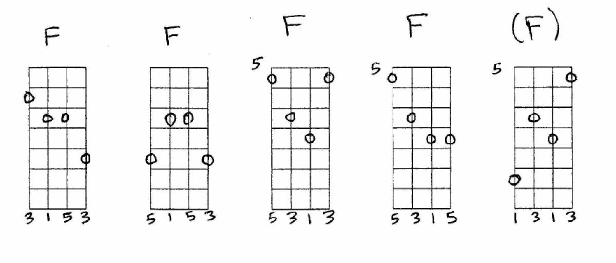Chord F Gallery Chord Guitar Finger Position