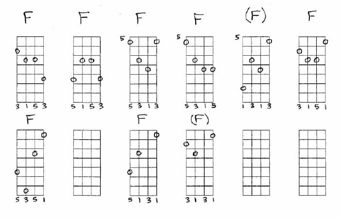 Mandolin four finger mandolin chords : F chop chord