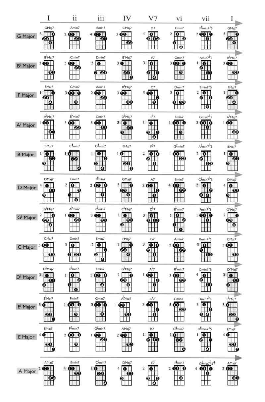mandolin chord chart 2015Confession