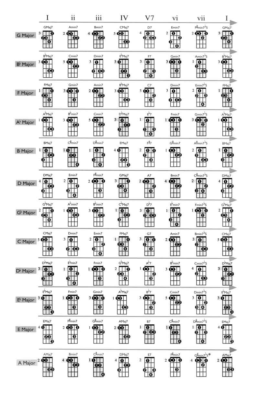 printable mandolin chord chart 2015Confession