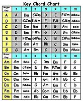 Re Nashville Number System This Might Help Click Image For Larger Version Name 3 Key Chord Chart