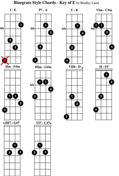 Mandolin : chords for mandolin Chords For or Chords For ...