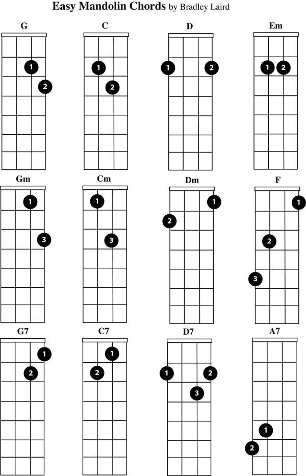 Survival Mandolin Chords for Beginners
