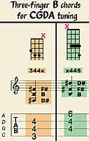 Click image for larger version.  Name:b-chord-cgda-3finger.jpg Views:41 Size:114.3 KB ID:192211