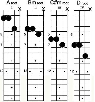 Mandolin mandolin open chords : Jazz Mandolin Lesson - Vamps, Creating Energy with Diatonic Triads