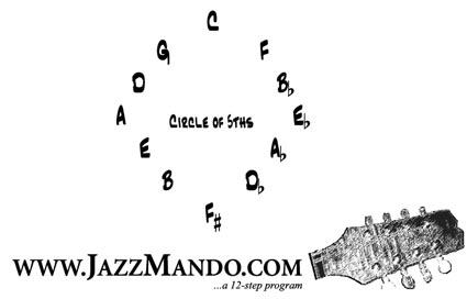 Mandolin mandolin chords e7 : Jazz Mandolin Lesson - Vamps. Circle Of Fifths