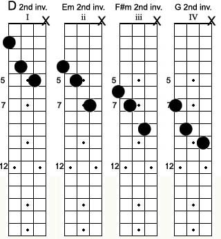 Mandolin mandolin songs with chords : Mandolin : mandolin chords songs easy Mandolin Chords Songs Easy ...