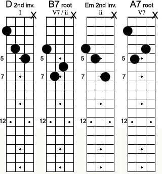Mandolin : mandolin chords a7 Mandolin Chords A7 also Mandolin ...