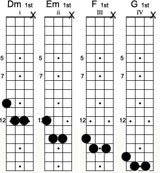 Ukulele ukulele chords dm : Mandolin : mandolin chords dm Mandolin Chords Dm along with ...